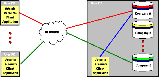 Networking fundamentals client server vs peer to peer for Consul server vs client