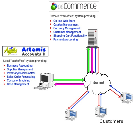 Artemis Accounts + osCommerce - the perfect combination for your online business.
